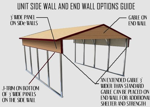 Unit Side Wall and End Wall Options Guide